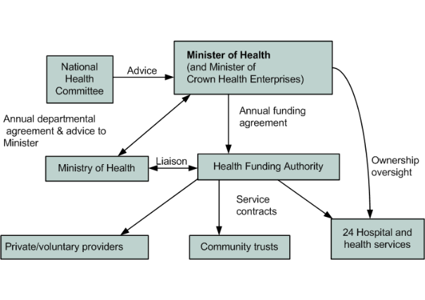 New Zealand Health System Reforms New Zealand Parliament